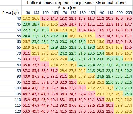 tabla-peso1.png