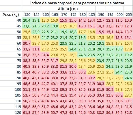 tabla-peso4.png