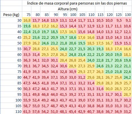indice de masa corporal. índice de masa corporal.