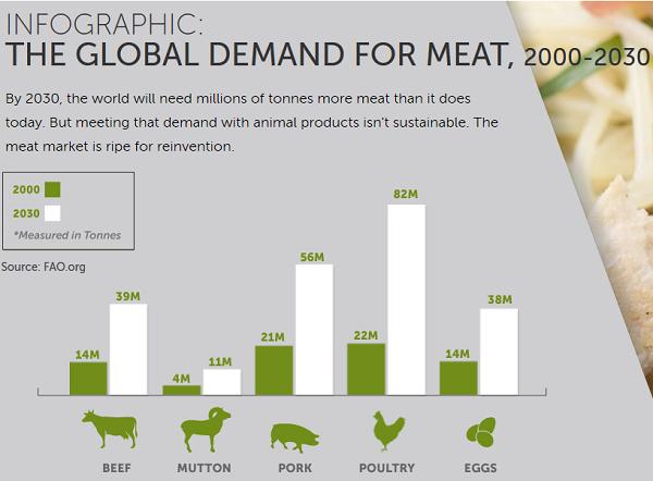demanda-carne